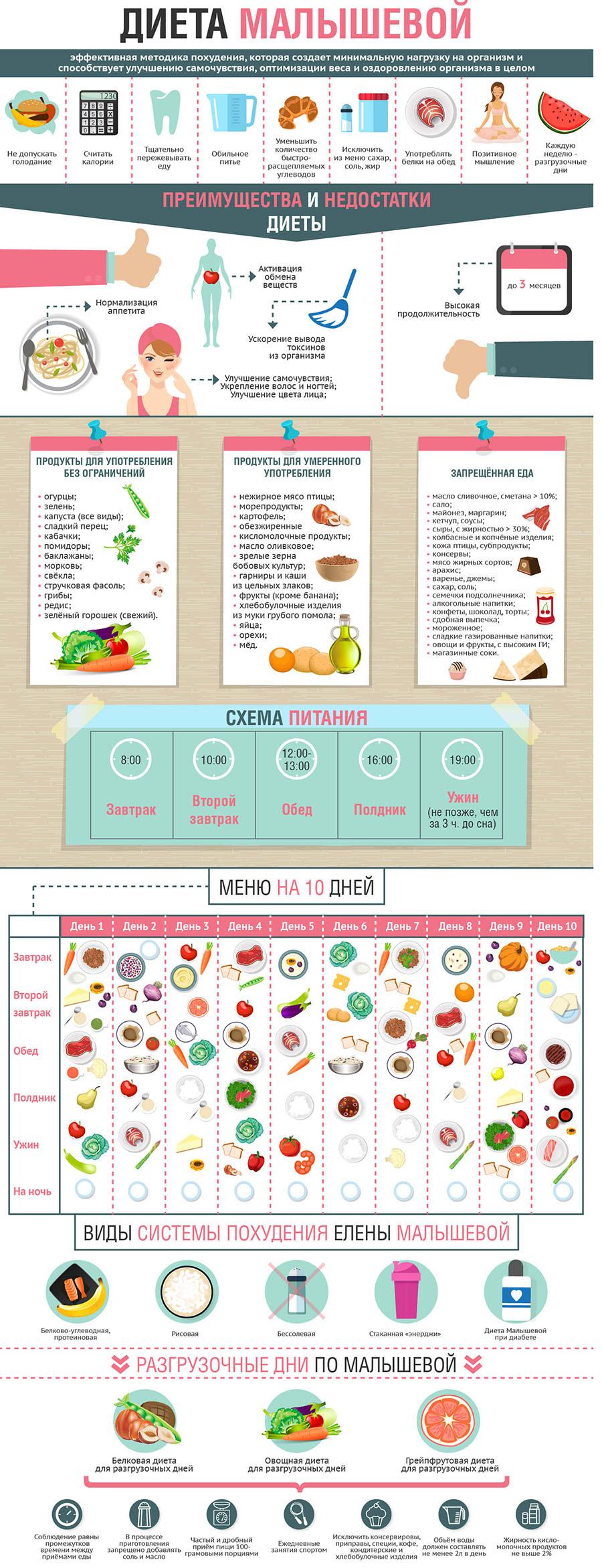Похудеть при помощи диеты малышевой